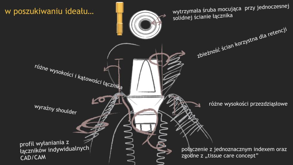 Co wyróżniają implanty AnyRidge stosowane w Szczecinie